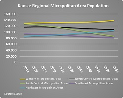 Micropolitan areas throughout Kansas are forecast to have a wide dispersion.