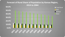 The rural population is forecast to shift throughout the state over the next 50 years.