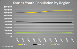 The under 18 population is forecast to shift throughout the state over the next 50 years.