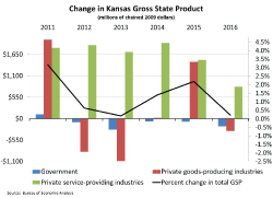 The Kansas Gross State Product in 2016 was $153.3 billion, a 0.2 percent increase from 2015, after adjusting for inflation.