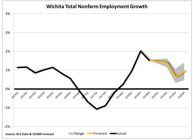 Kansas Outlook Employment and Population